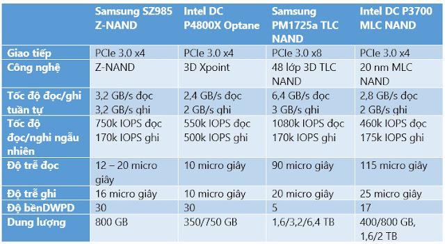 Samsung chính thức ra mắt ổ cứng SZ985 công nghệ Z-NAND dành cho máy chủ