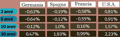 rendimenti obbligazioni governative lungo periodo 2016