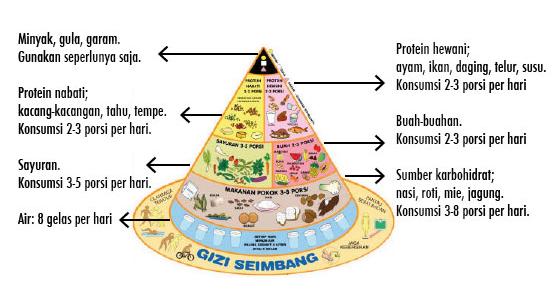 Dokter Gizi di Jakarta, BSD, Bogor ? yang bagus