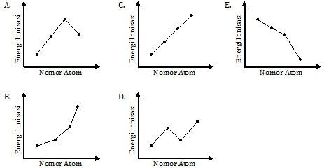 Grafik hubungan nomor atom dan energi ionisasi