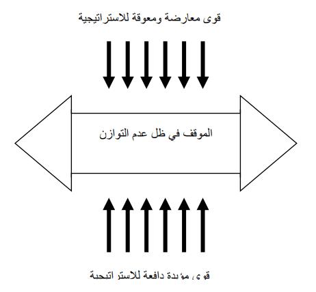 تحليل مجال القوى المؤيدة والمعارضة لعملية التغيير الاستراتيجي