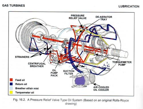 General Electric T700 Engines Diagram T56 Engine Diagram