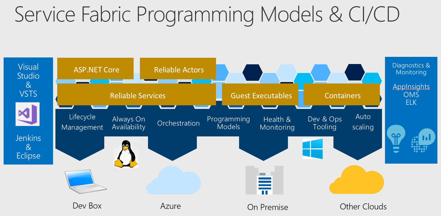 Microservices with Containers on Microsoft Azure with ASF or ACS