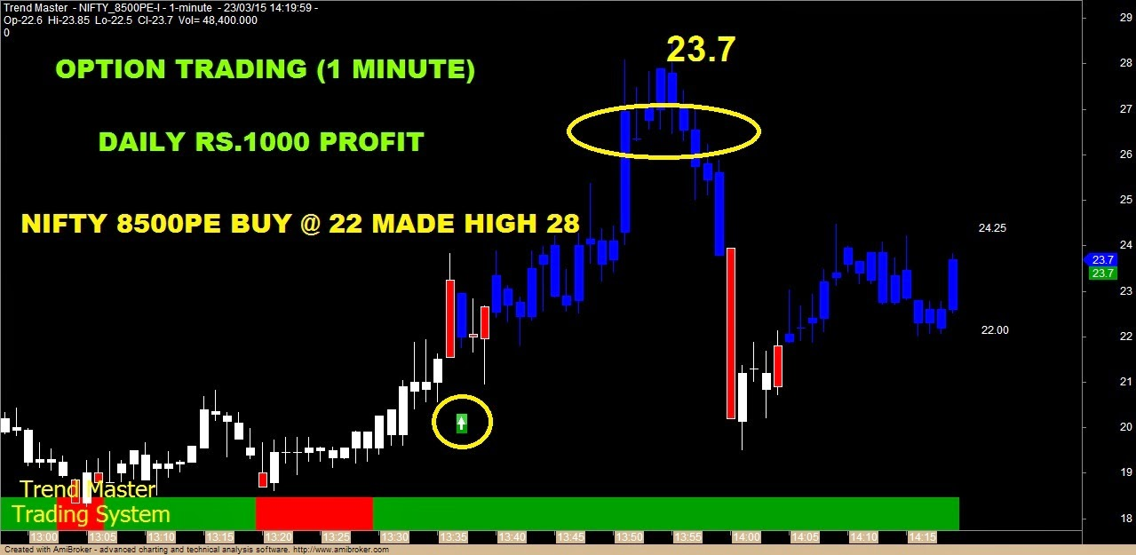 Daily options trading strategy