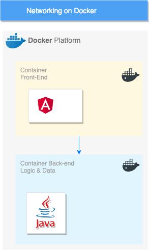 Network between Docker Microservices