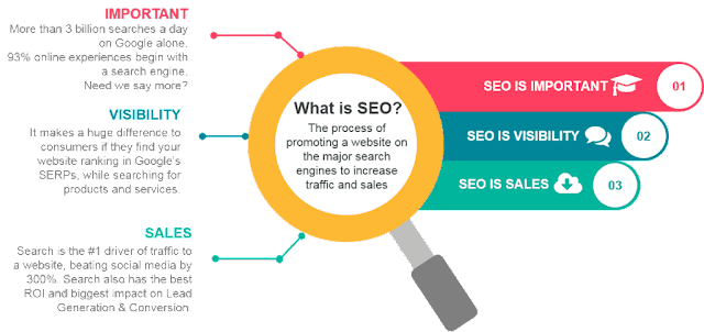 seo tutorial for beginners | what is seo