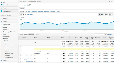 Bid Adjustment Reporting in Google Analytics - Analytics Blog