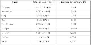 Tabel hambatan jenis dan koefisien bahan