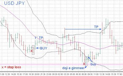 Esempi pratici di trading su forex e opzioni binarie 4