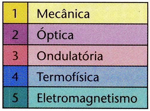 A física clássica, era subdividido em cinco grandes blocos