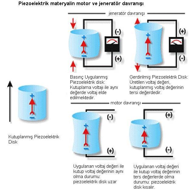 Piezoelektrik