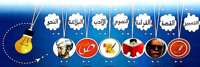 جميع مراجعات مادة اللغة العربية للصف الثالث الثانوي بالاجابات النموذجية للصف الثانوية العامة 2017