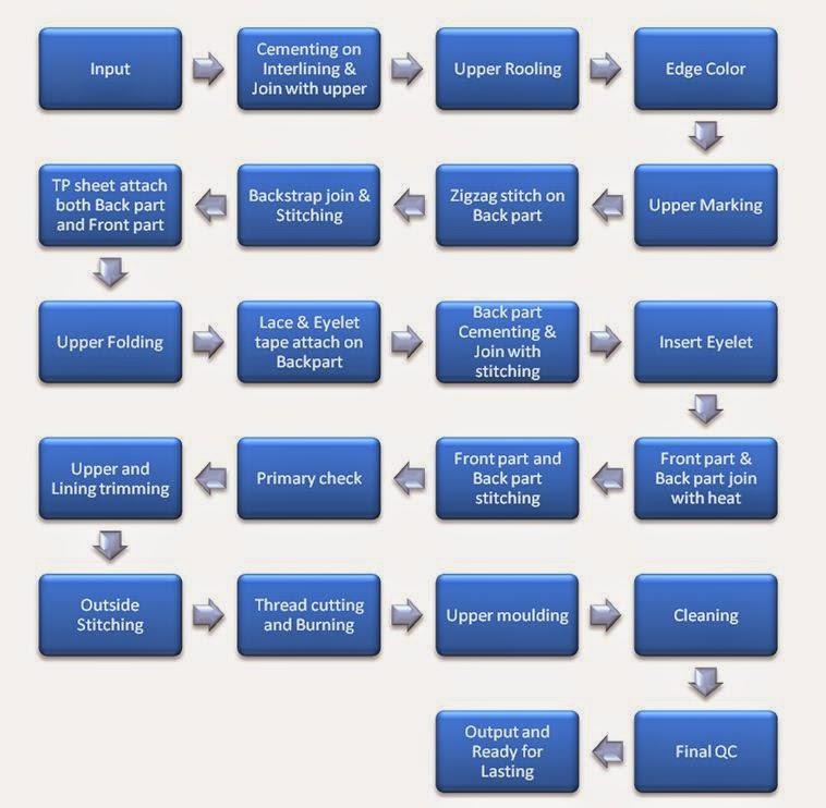 Standard Operating Procedure For Footwear Industry