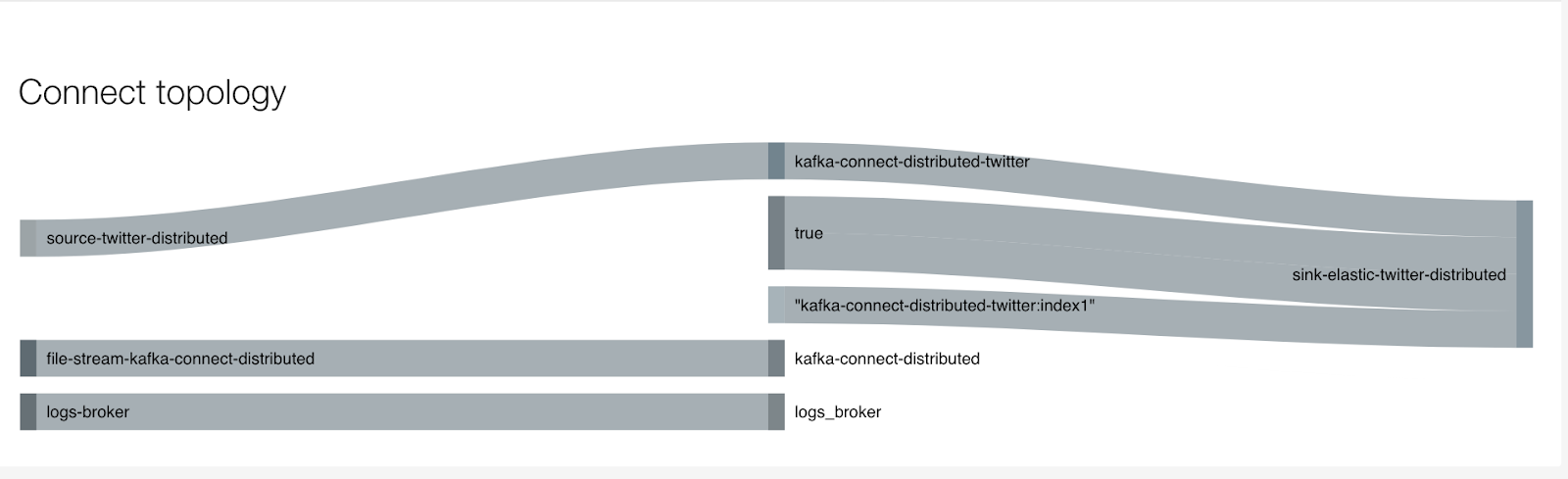 Kafka Connect: Setup ElasticSearch Sink Connector to