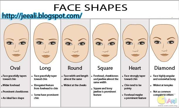 How To Choose The Right Hairstyle For Your Face Shape