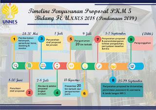TIMELINE PENYUSUNAN PROPOSAL PKM 5 BIDANG PENDANAAN TAHUN 2019