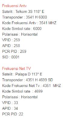 Kode Siaran Antv : siaran, Mencari, Siaran, Trans, ANTV,, Terbaru, Matrix, Garuda,, Update, Telkom