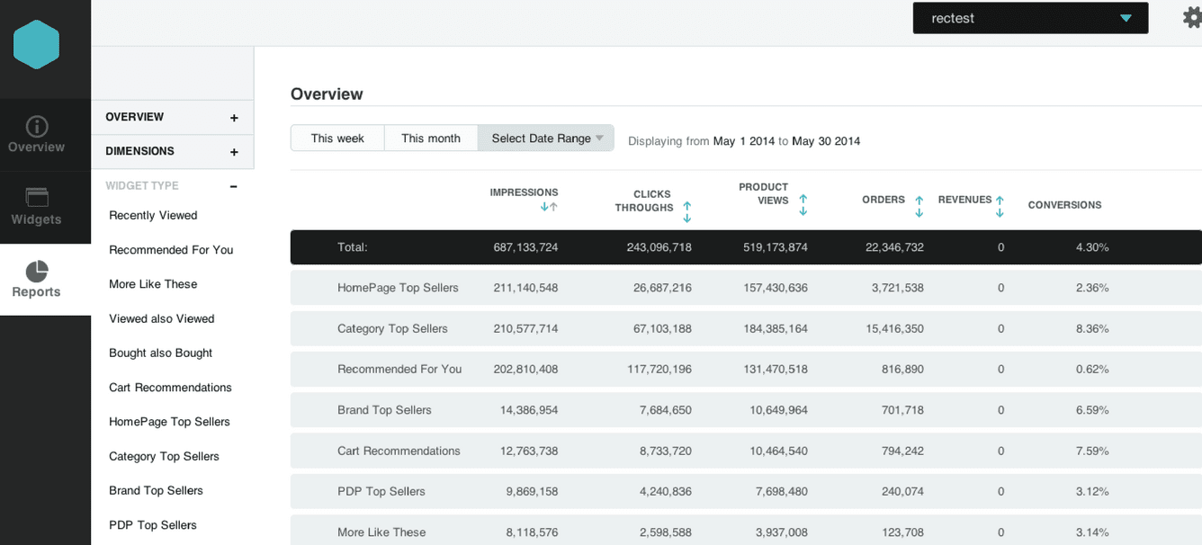 unbxd ecommerce analytics, ecommerce analytics tool,