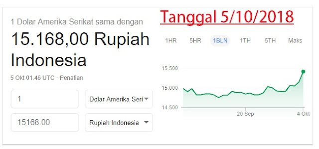 Kurs Dollar Amerika Ke Indonesia