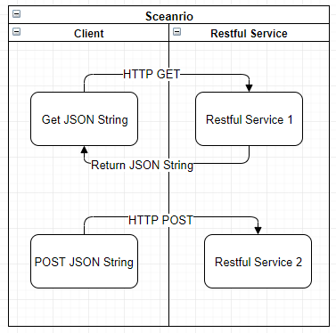 albert\'s blog: [Spring] Using RestTemplate to do HTTP Post and Get