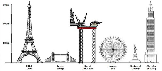 Learn Ship Design: Design of Offshore Structures