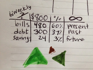 simplified budgeting
