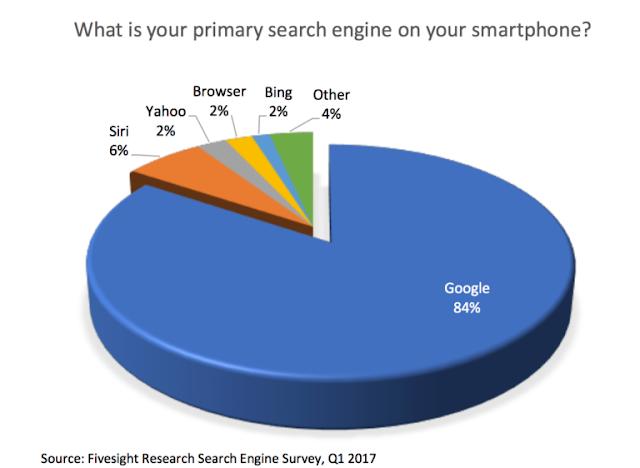 Siri had a larger share of mobile search than Bing or Yahoo