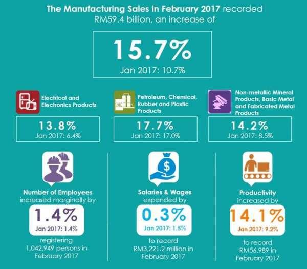 Jualan Hasil Keluaran Kilang Meningkat 15.7% kepada RM59.4 bilion