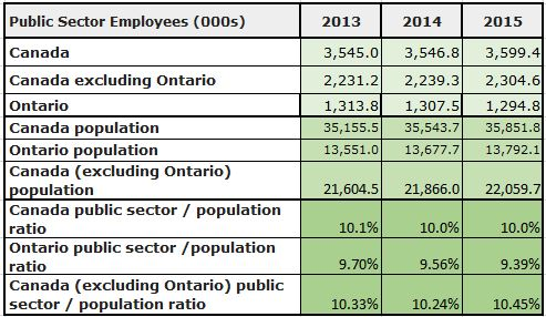 Public sector jobs in Canada and Ontario