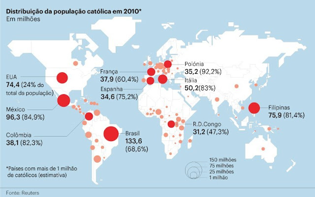 Resultado de imagem para CATOLICISMO AINDA É MAIOR NA AMERICA LATINA