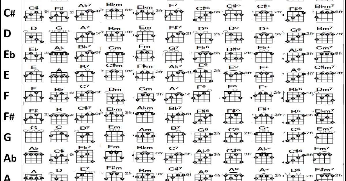 DFS Notes: Banjo Chord Chart
