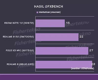 Hasil GFXBench