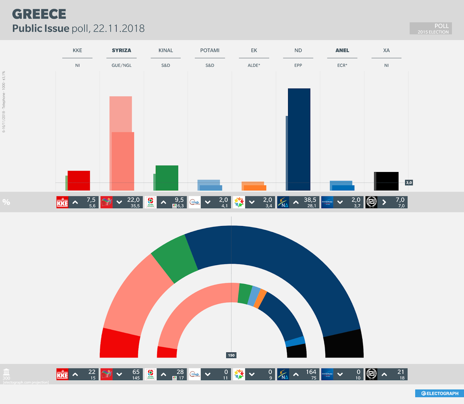 GREECE: Public Issue poll chart, 22 November 2018