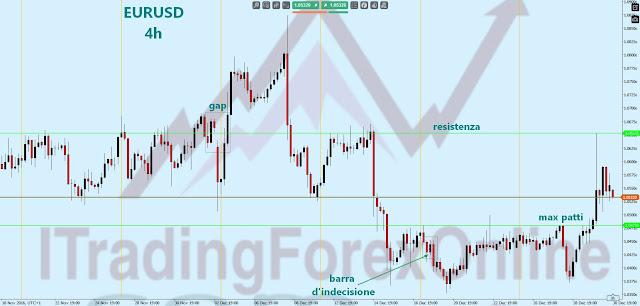 analisi grafica euro
