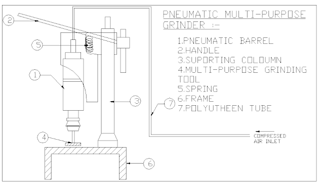 PNEUMATIC ROTARY GRINDING MACHINE- Mechanical Project