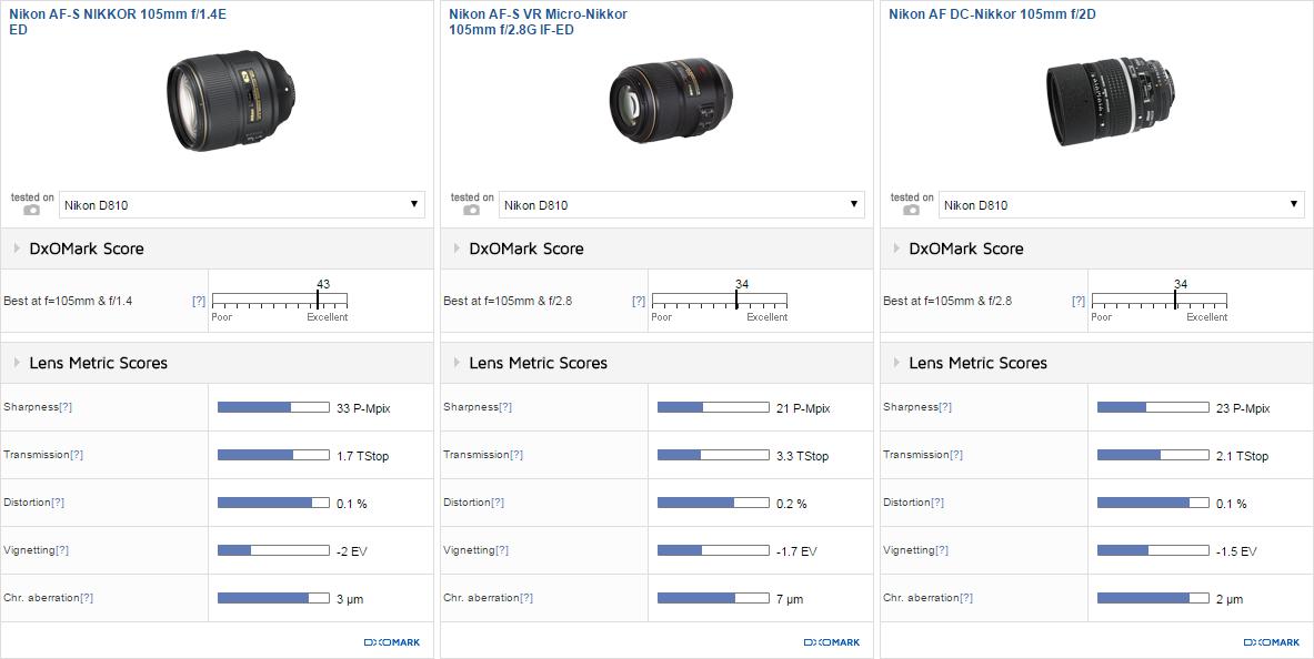 Результаты сравнения объективов Nikon