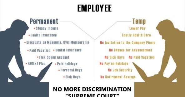Temporary Employee should be given equal Salary as Regular Employee : SC
