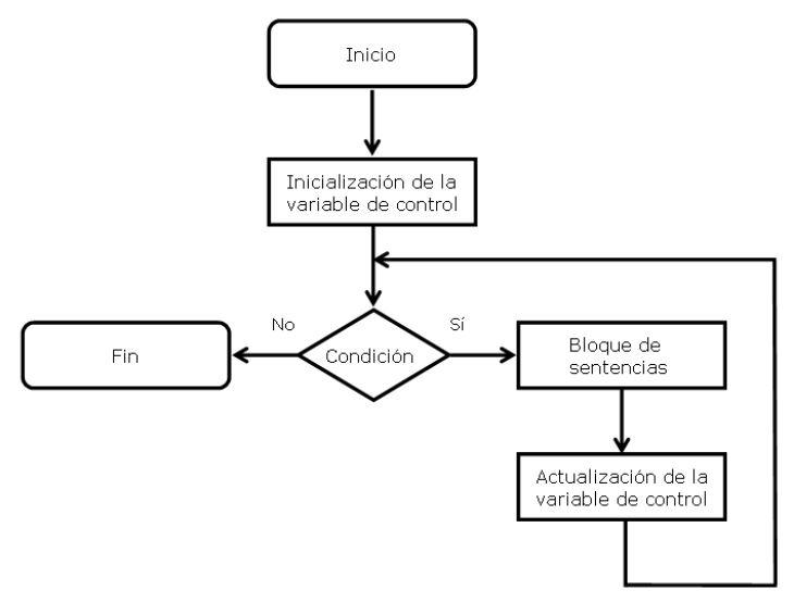 Ingeniería Systems Estructuras De Repetición En Java 1 De 3