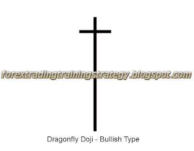 Forex dragonfly doji