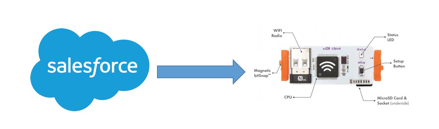 Salesforce and littleBits Integration - Part 2