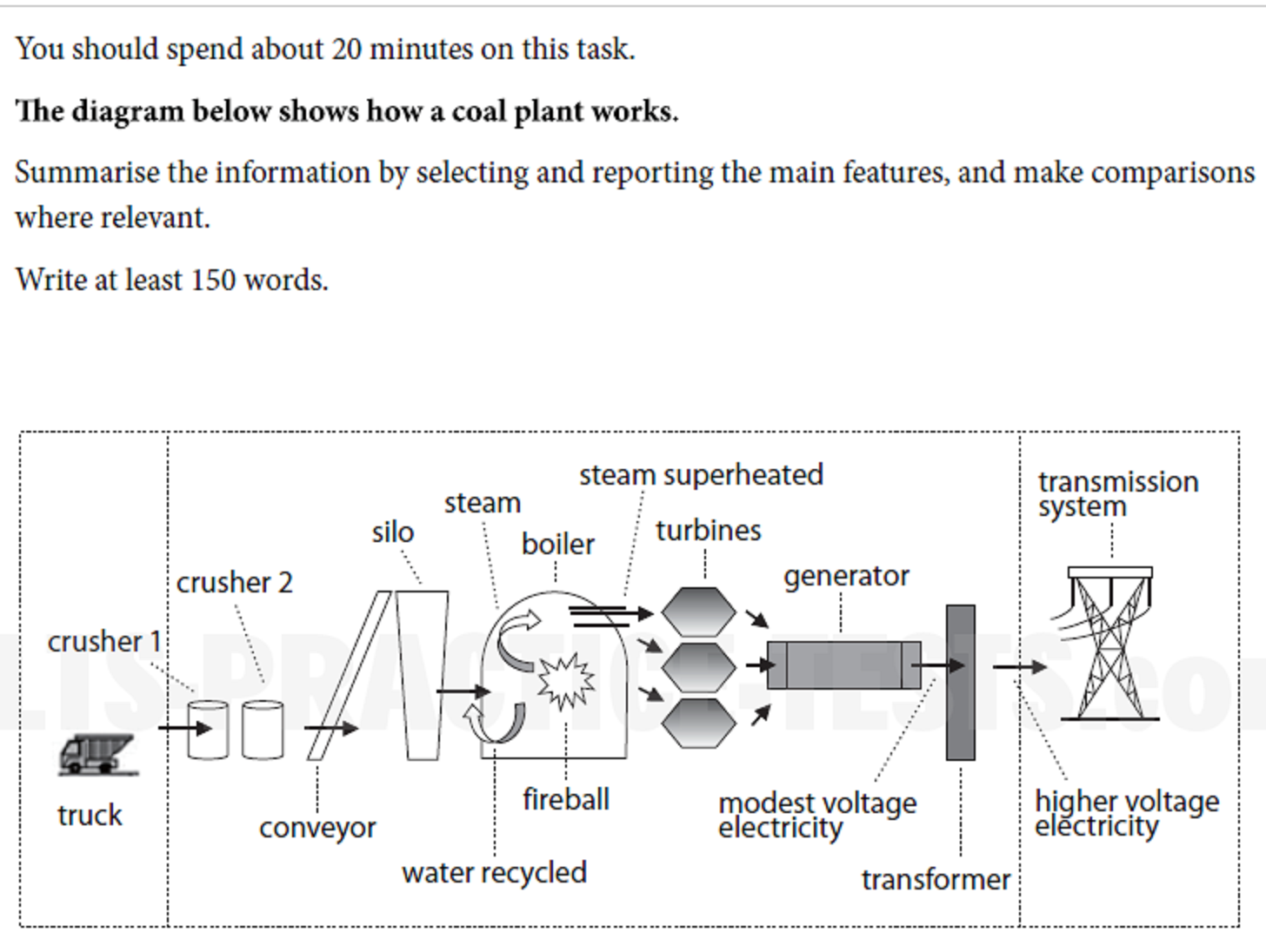 small resolution of the diagram illustrates the coal plant process outlining from plants taken by a truck all the way through to producing electricity for transmission system