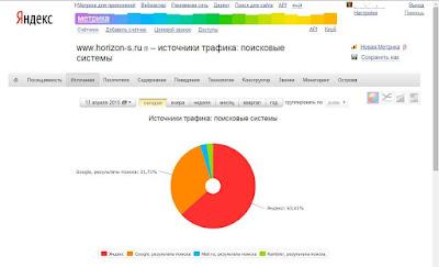 Статистика трафика с поисковых систем для блога