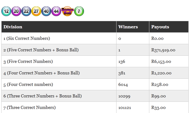 Sa Lotto Results