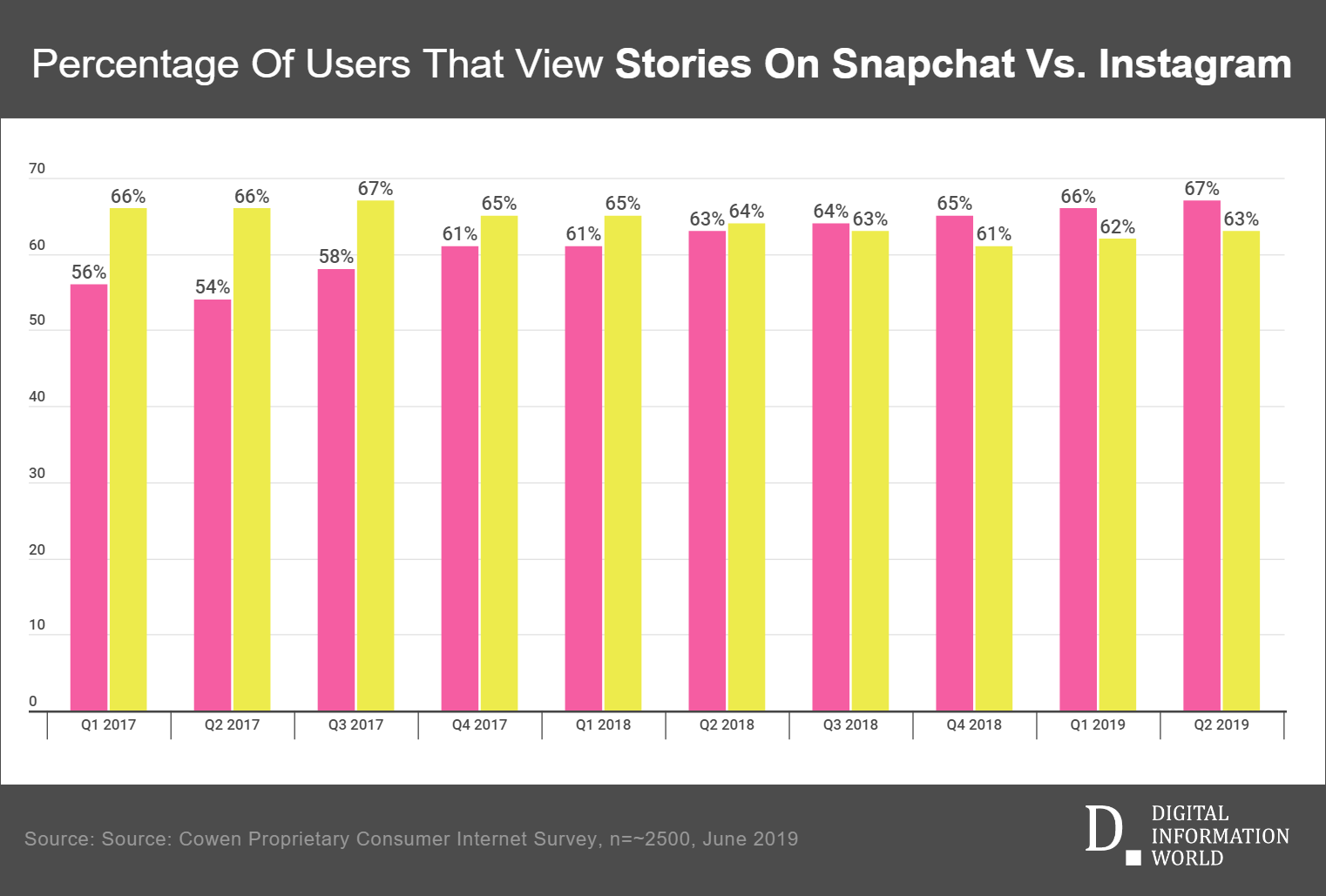 Snapchat still has one key advantage over Instagram i.e. one to one private messaging, but that could soon change