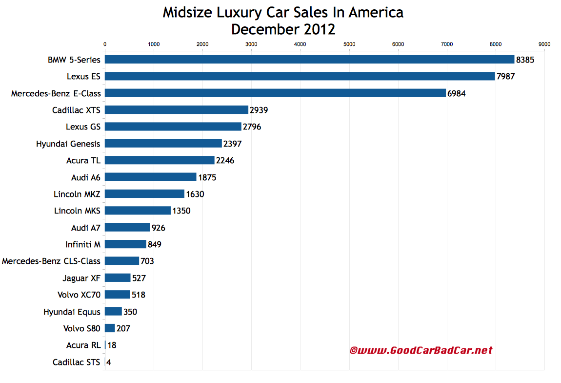 december 2012 and 2012 year end small entry and midsize luxury car sales in america gcbc. Black Bedroom Furniture Sets. Home Design Ideas