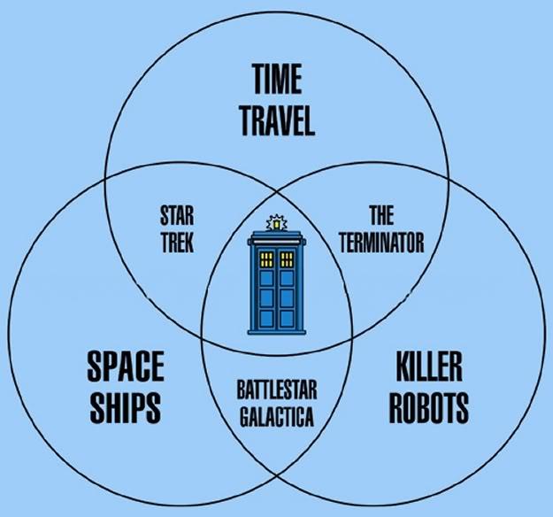 dr who venn diagram