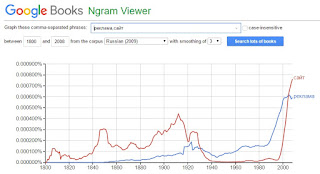 Тренд рекламы в Google books Ngram Viewer