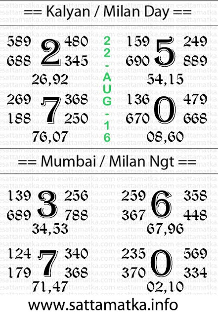Today sattamatka lucky number chart [22-August]