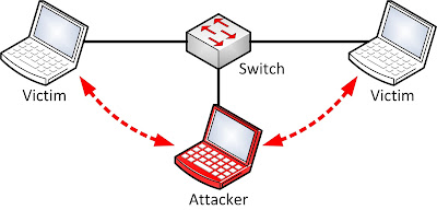 What is  Man-in-the-Middle Attack