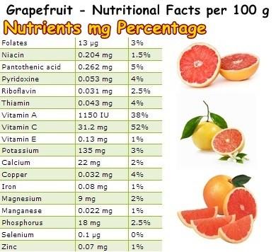 Benefits of Grapefruit,